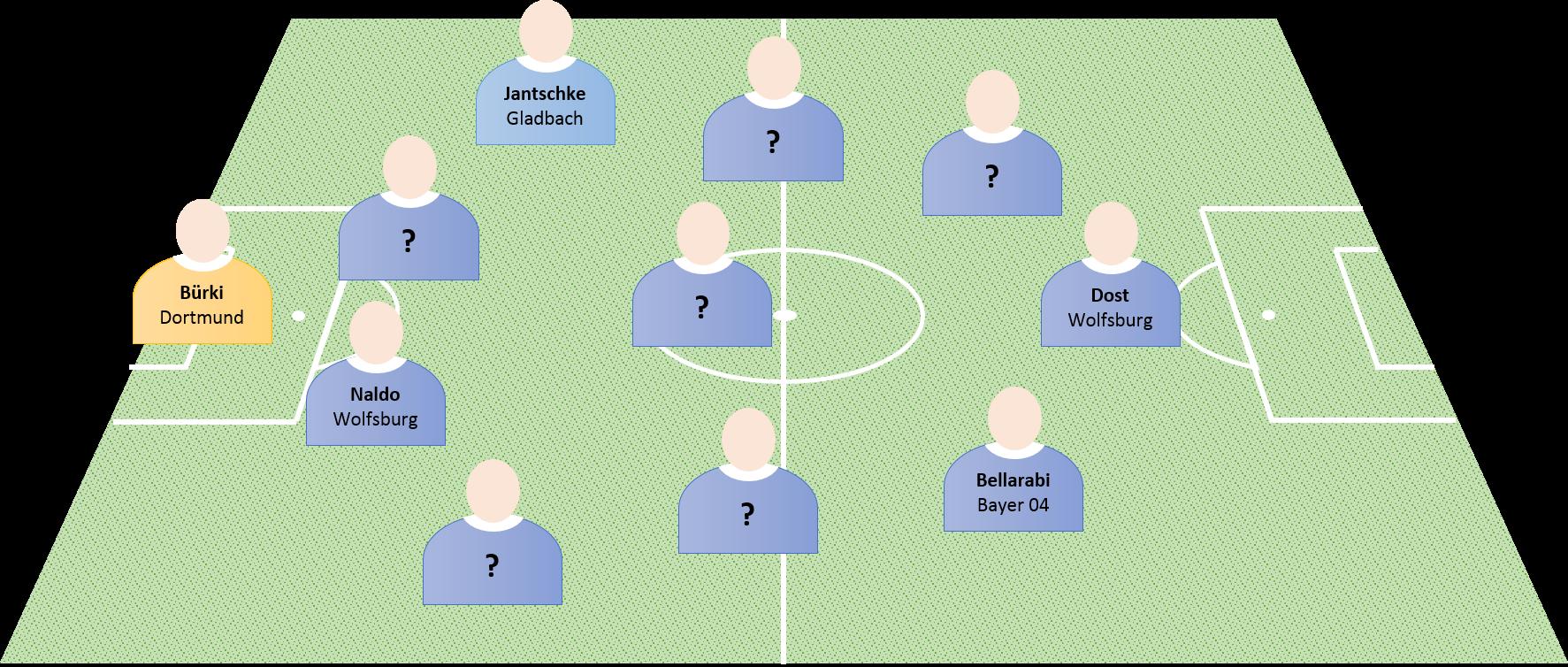 Visual Optimale Mannschaft
