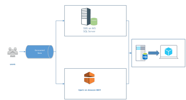 Lambda-Architektur, Big Data, Datenmanagement