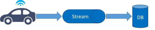 Push-Stream, Streaming, Big Data, Datenmanagement