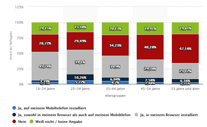 Adblocker Statistik 1