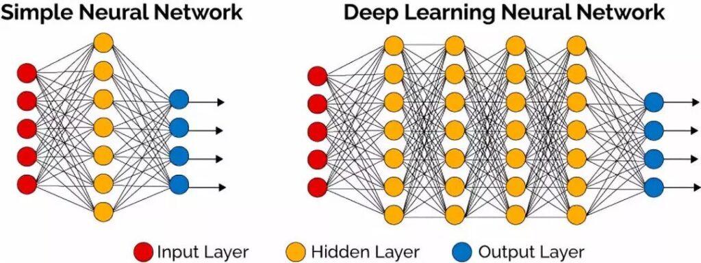 Deep-Learning Network Grafik