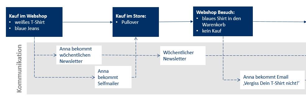 Analytics Use Case Warenkorbabbruch Mailings