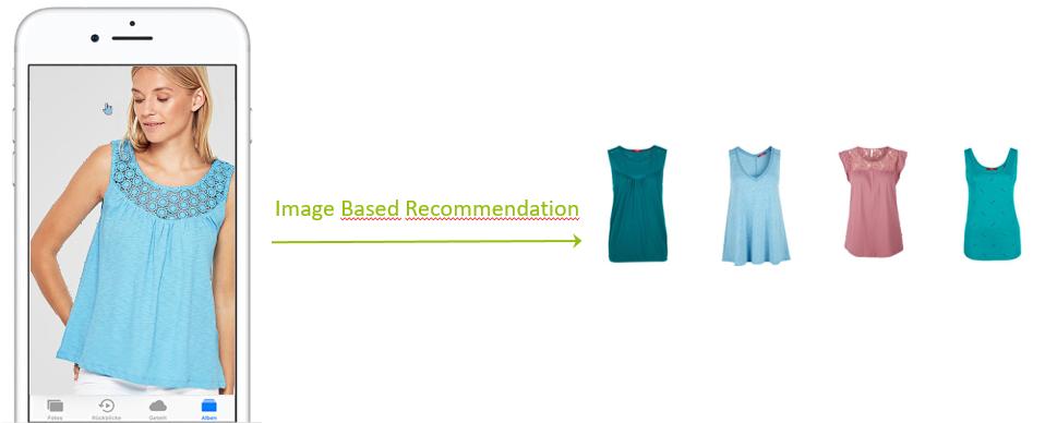 Image Based Recommendation