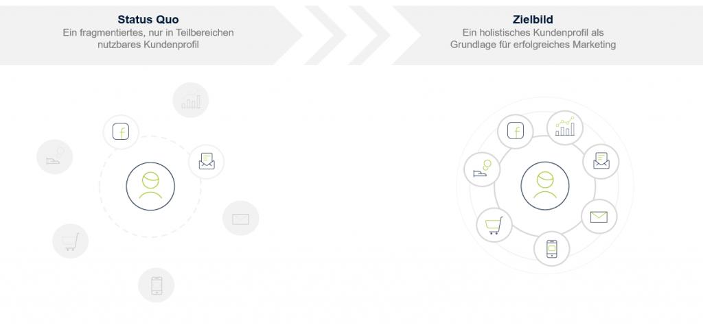 Fragmentierte Datentöpfe werden in ein holistisches Kundenprofil umgewandelt. So gelingt erfolgreiches datengetriebenes Marketing!