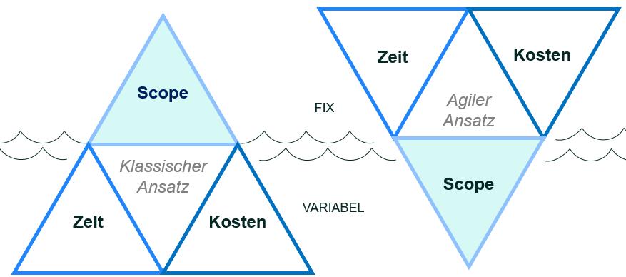 DYMATRIX Blog: Agile Marketingprojekte - SCRUM